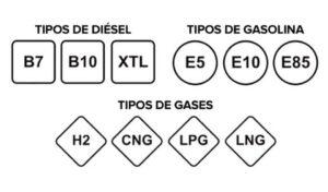 ¿Conoces el etiquetado de combustibles para vehículos de carretera?